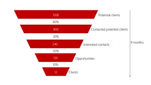 sales funnel improvement